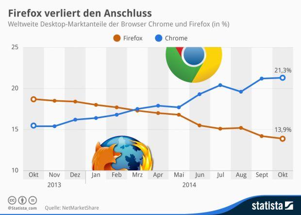 Am 9. November 2004 gaben die Entwickler die erste Version von Firefox frei – ein mutiges Unterfangen, kam damals doch Internet Explorer auf einen Marktanteil von 90 Prozent. Nach zwischenzeitlichen Erfolgen macht jetzt eine weitere Alternative Firefox das Leben schwer: Chrome hat es unlängst sogar geschafft, den Mozilla-Browser weltweit auf Platz drei zu verdrängen (Grafik: Statista).