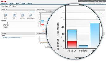 Exact Software Produktion Key Performance Indicators