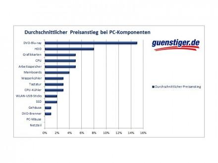 Preisanstieg von PC-Komponenten zwischen September und November 2014 (Grafik: guenstiger.de).