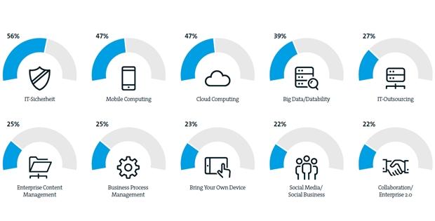 Die Bitkom-Grafik zeigt, welche IT-Trends der Mittelstand für maßgeblich hält. 56 Prozent halten IT-Sicherheit für entscheidend, 47 Prozent setzen auf Mobile Computing und Cloud Computing. Social Media dagegen halten nur 22 Prozent für wirklich wichtig. (Grafik: Bitkom)