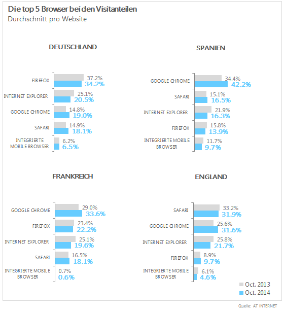 Marktanteile der wichtigsten Browser in Deutschland, Spanien, Frankreich und Großbritannien im Oktober 2014 (Grafik: AT Internet).
