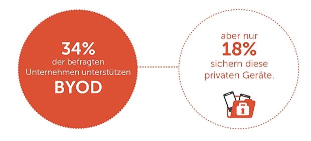 Unsicher: Viele Unternehmen finden es gut, wenn Mitarbeiter ihre eigenen Mobilgeräte mitbringen, aber nur 18 Prozent sichern diese Geräte (Grafik: Dell, Intel, TNS).