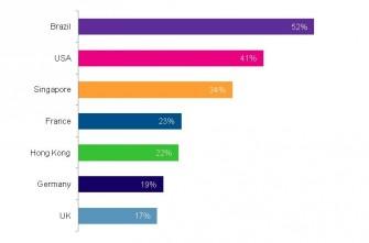 IT-Sicherheit genießt bei deutschen Führungskräften nicht einmal halb so viel Aufmerksamkeit wie in den USA oder Brasilien (Bild: BT PLC).