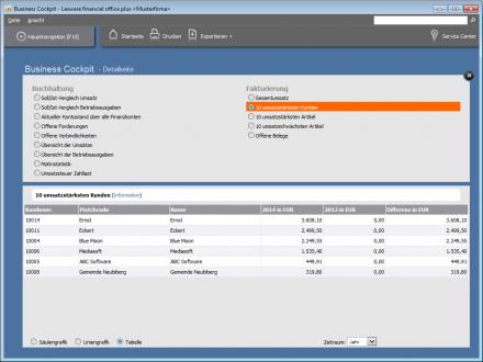 Lexware Financial Office: Das Business Cockpit bietet wichtige Kennzahlen auf einen Blick, ist aber nicht besonders flexibel (Screenshot: ITespresso).