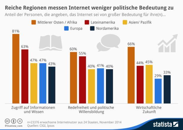 Das Internet ist wichtig für den freien Zugriff auf Informationen, die freie Meinungsäußerung und die wirtschaftliche Zukunft – das sagen in Europa und Nordamerika nur eine Minderheit, wie eine von Ipsos durchgeführte Untersuchung des Centre for International Governance Innovation (CIGI) zeigt (Grafik: Statista)