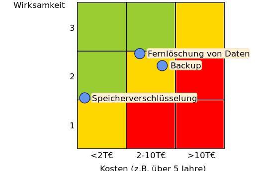 Kosten-Wirksamkeit-Matrix für die Gefahrenquelle Verlust oder Diebstahl des Gerätes (Bild: AISEC).