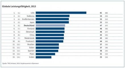 Deutschlands digitale Wirtschaft im internationalen Vergleich (Grafik: TNS Infratest)