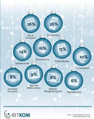 Geplante Geschenke aus dem Technikbereich zu Weihnachten 2014 (Grafik: Bitkom)