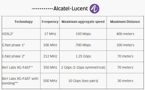 Diese Mitte 2014 von Alcatel-Lucent veröffentlichte Tabelle gibt eine Übersicht über das Potenzial von G.fast (Grafik: Alcatel-Lucent).