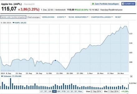 Zwischen 2. September und 1. Dezember 2014 ging es für die Apple-Aktie nur aufwärts. Möglicherweise lösten Gewinnmitnahmen institutioneller Anleger den Kursrutsch am 1. Dezember aus (Screenshot: ITespresso bei Yahoo Finance).