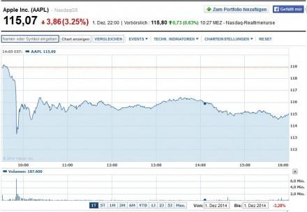 Der 1. Dezember 2014 war kein guter Tag für dei Apple-Aktie: Binnen weniger Minuten verlor sie über 6 Prozent an Wert (Screenshot: ITespresso bei Yahoo Finance).