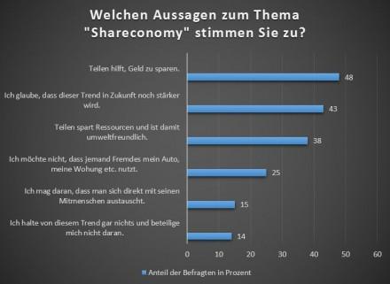 Die meisten Befragten stimmen der Aussage zu, dass teilen dabei hilft, Geld zu sparen. (Quelle: deals.com/ Statista)
