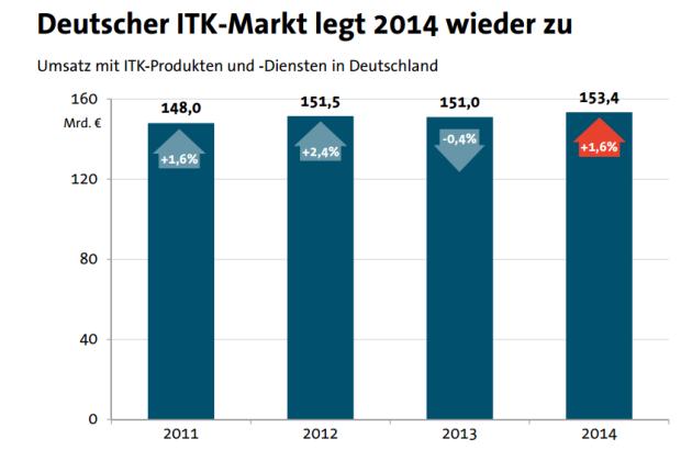 Nach einem leichten Minus im Vorjahr soll der deutsche ITK-Markt 2014 wieder wachsen (Grafik: Bitkom