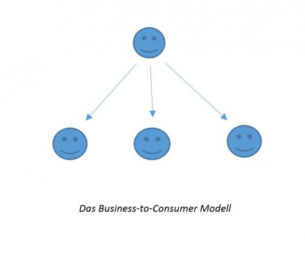 Das Business-to-Consumer Modell (B2C)