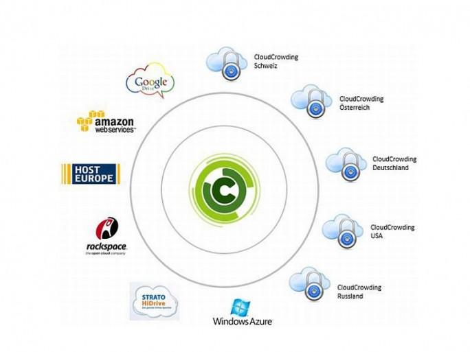 Das Prinzip des Cloud Crowding (Bild: Cloud Crowding)