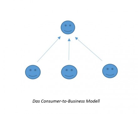 Das Consumer-to-Business-Modell (C2B)