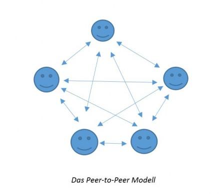 """Das """"Peer-to-Peer""""-Modell (P2P)"""