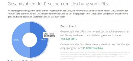 Knapp 50.000 Links wurden auf Antrag von deutschen Nutzern bei Google gelöscht (Screenshot: ITespresso.de)