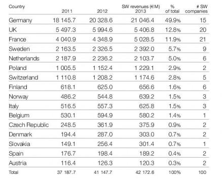 Umsatz der im europaweiten Ranking Truffle 100 Europe 2014 erfassten Sofwtarefirmen nach Ländern (Grafik: Truffle)