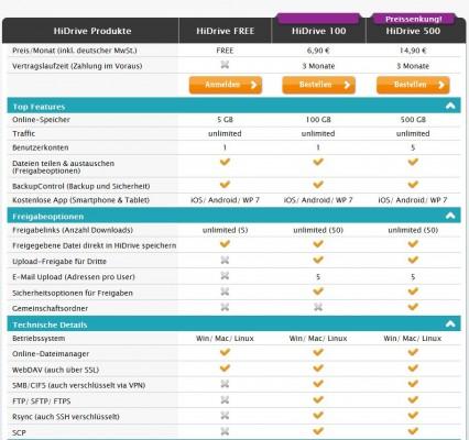 Die bisherigen Nutzungsoptionen für Stratos Online-Speicher HiDrive im Überblick (Grafik: Strato).