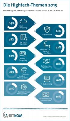 Die aktuelle Trendumfrage des Branchenverbands Bitkom zeigt, dass Industrie 4.0 zu den Topthemen in diesem Jahr gehört (Grafik: Bitkom).
