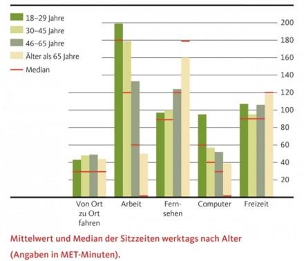 DKV-Report-2015-16-Sitzzeiten-werktags-Alter (Grafik: DKV)