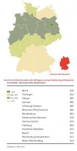 DKV-Report-2015-40-Sitzzeiten-alle-Befragte-Wochentag-Mittelwert-Grafik (Grafik: DKV)