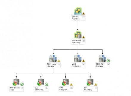 Ein Monitoring Service wie PRIM (ProComp Remote Infrastructure Monitoring Service), kann Firmen helfen, die mit zunehmenden Anforderungen verbundene Aufgabe Infrastrukturmanagement in den Griff zu bekommen (Screenshot: ProComp).