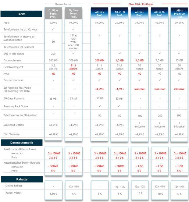 Die ab 3. Februar gültigen O2-Blue-Tarife für Privatkunden im Überblick (Tabelle: O2)