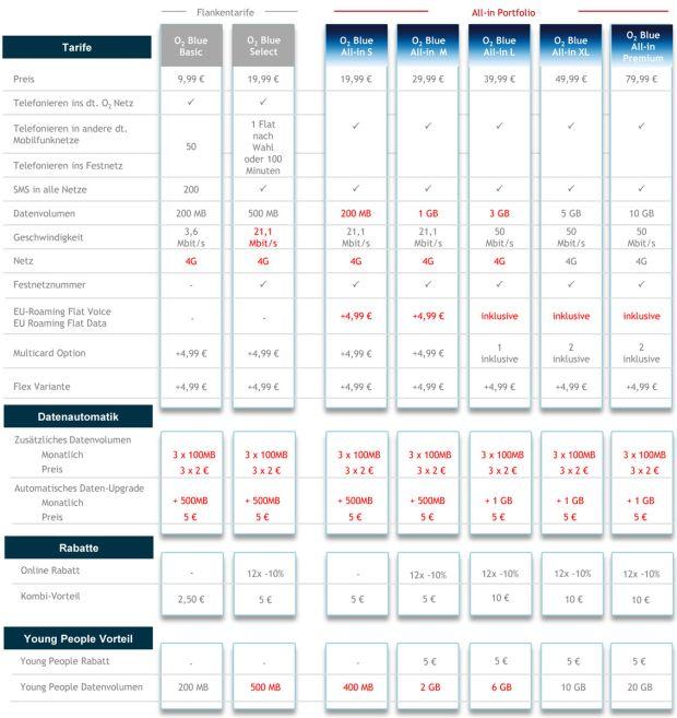 Die neuen O2-Blue-Tarife für Privatkunden im Überblick (Tabelle: O2)