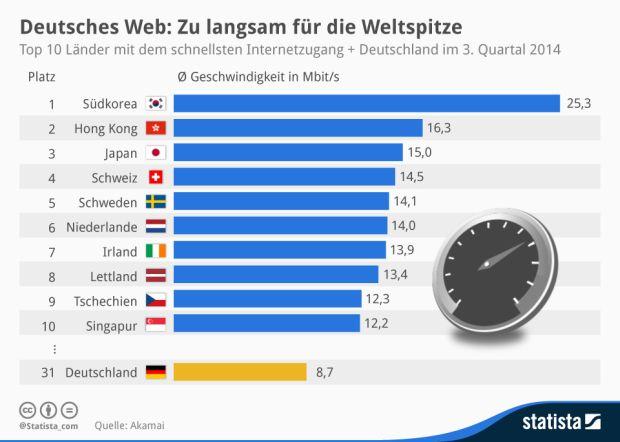 Im The State of the Internet Report von Akamai rangiert Deutschland in der Liste der Länder mit den schnellsten Internetzugängen lediglich auf Platz 31. Der Durchschnitt hierzulande liegt bei 8,7 MBit/s. An der Spitze stehen dort Südkorea (25,3 MBit/s) und Hong Kong (16,3 MBit/s). Aber auch in den Nachbarländern, etwa der Schweiz (14,5 MBit/s) den Niederlanden (14 MBit/s) und der Tschechischen Republik (12,3 MBit/s) gehen die Nutzer im Durchschnitt deutlich schneller ins Netz (Grafik: Statista).