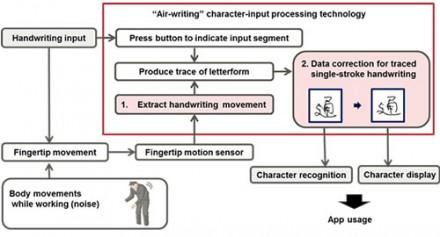 Eingabemöglichkeiten mit Gestenring (Diagramm: Fujitsu)
