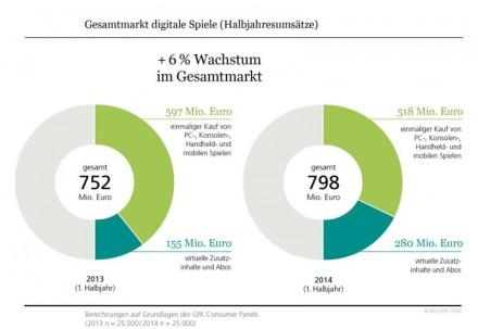 Der Markt für digitale Spiele in Deutschland entwickelt sich positiv. Dazu,  dass das auch künftig so bleibt, soll der Wettbewerb um den DeutschenComputerspielpreis beitragen(Grafik: BIU – Bundesverband Interaktive Unterhaltungssoftware e.V.).
