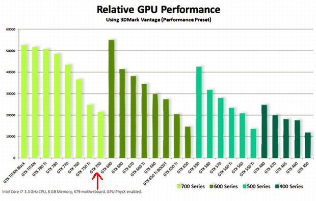 Positionierung der GeForce GTX 750 (roter Pfeil) im Nvidia-Portfolio (Screenshot: ITespresso)