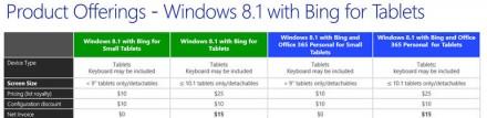 Preistabelle für Windows 8.1 mit Bing  (Bild: Microsoft)