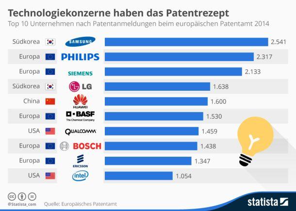 Mit Siemens und Bosch zählten 2014 auch zwei deutsche Firmen zu den zehn fleißigsten Anmeldern von Patenten beim Europäischen Patentamt  (Grafik: Statista).