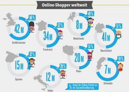 Mehr als jeder zweite Deutsche kauft aktuell online ein (Grafik: deals.com)