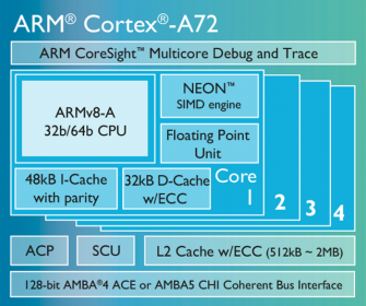 ARM Cortex-a72 (Diagramm: ARM)