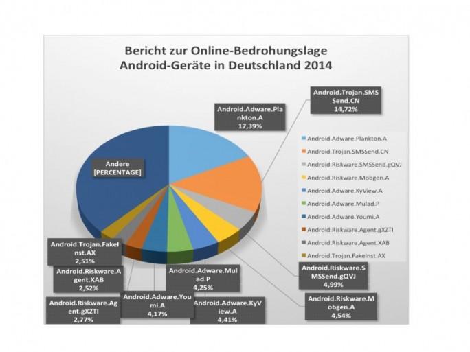Bitdefender-Bedrohungslage Android (Bild: Bitdefender)