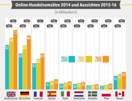 Noch liegt Deutschland beim Online-Handel hinter Großbritannien zurück - der Markt wächst hierzulande aber schneller als dort (Grafik: Deals.com).