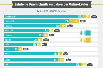 Deals.com Infografik-Ausgaben deutscher Online-Käufer