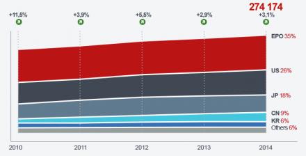Die Zahl der Patentanmeldungen ist in den vergangenen fünf Jahren kontinuierlich gestiegen und hat 2014 mit 274.174 einen neuen Rekordwert erreicht (Bild: EPO).