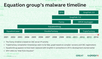 equation-group-timeline (Bild: Kaspersky)