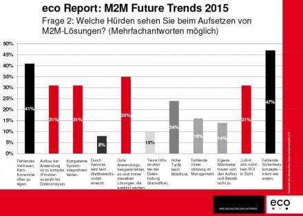 """Fehlendes Vertrauen der Wirtschaft und fehlende Sicherheitskonzepte sind für die für den """"M2M – Future Trends 2015""""-Report befragten Experten die größten Hürden für M2M-Projekte (Grafik: eco)."""