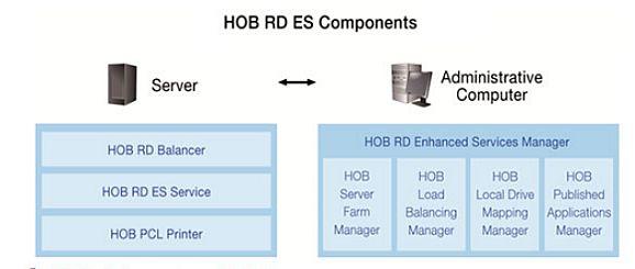 HOB RD ES Components (Bild: HOB)