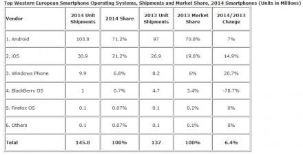 idc-smartphone-markt (Grafik: IDC)