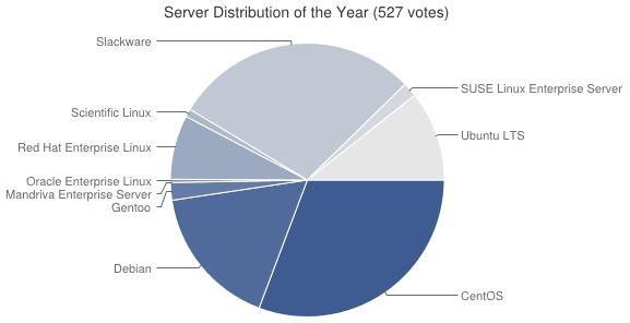 (Grafik: LinuxQuestions.org)