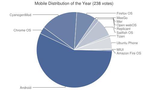 Das beliebteste Open-Source-Mobilbetriebssystem ist wenig überraschend Android (Grafik: LinuxQuestions.org).