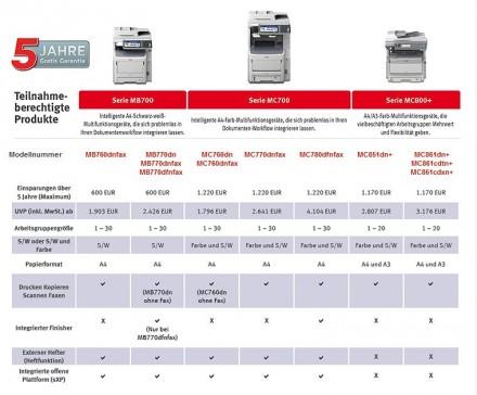 Oki verlängert die Garantie für ausgewählte MFPs vorübergehend auf fünf Jahre. Die Aktion endet am 31. März 2015 (Screenshot: ITespresso).