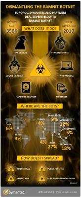 Infografik zum Botnetz Ramnet (Grafik: Symantec)